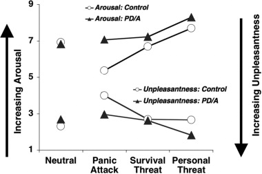 agoraphobia without history of panic disorder case study Case study: anxiety disorder print agoraphobia, an irrational fear it was discovered that panic attacks were able to block off without affecting generalized.