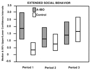 human behavior and biology fear and the amygdala essay Psychology- study of human behavior - psychology is define as the study of human and animal behavior and of the mind psychology is a science because new use research and empirical data to answer theories and make predictions to explain different phenomena.