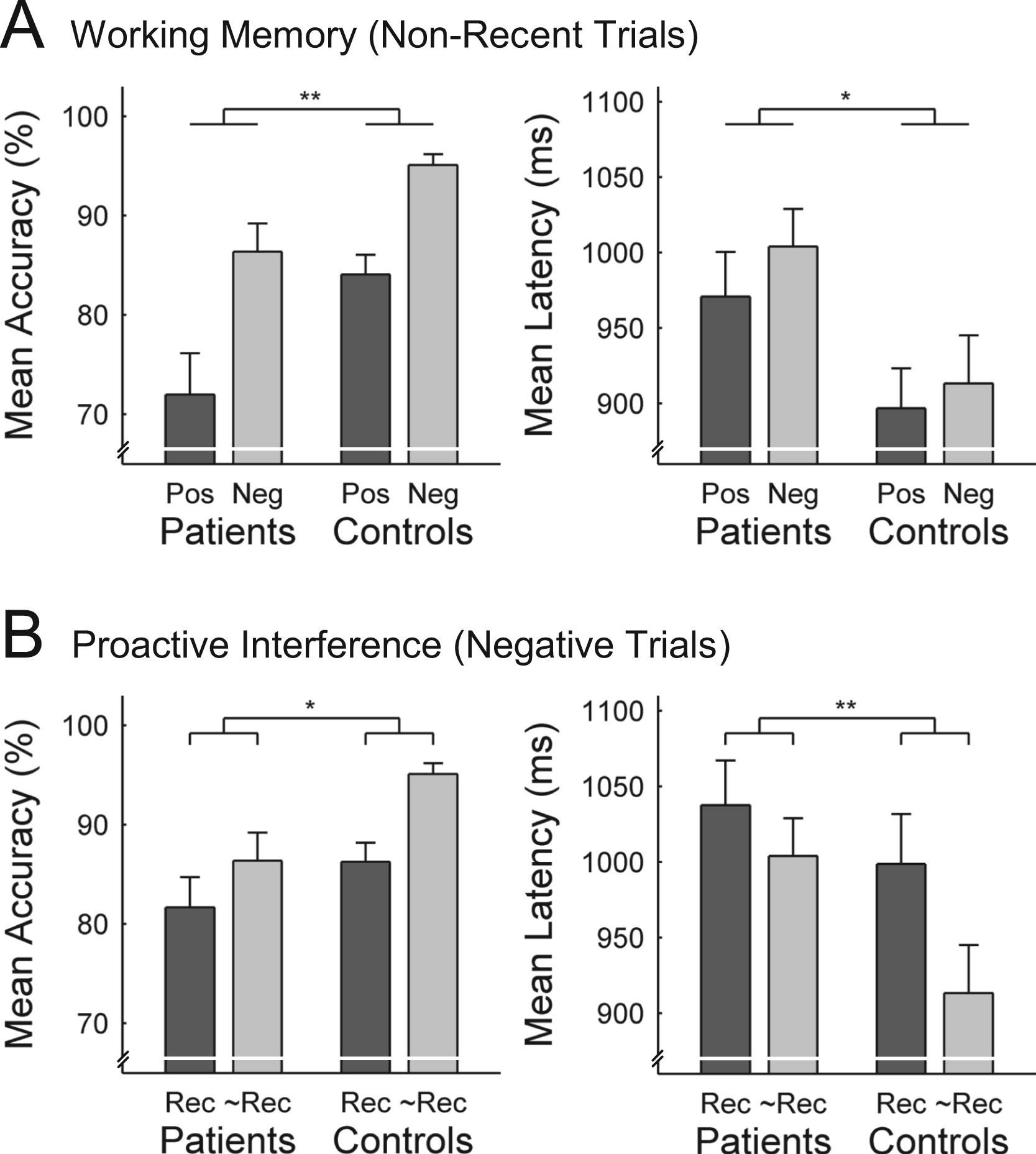 how interference affects working memory Distraction has been demonstrated to be domain-specific with the strongest interference coming from a distractor within the same realm of processing emotional distractors also typically generate a strong interference effect using an n-back working memory task for object and spatial working memory, we.